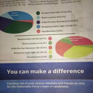 convince to vote pn