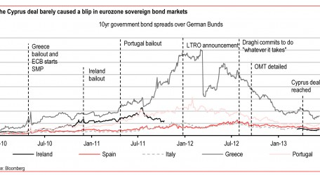 Eurozone periphery-An uneasy calm