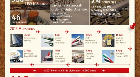 02 - Emirates circles the globe over 18,000 times in 2013