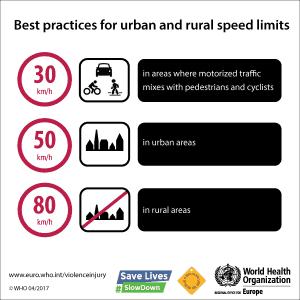 best-practice-speed-limits